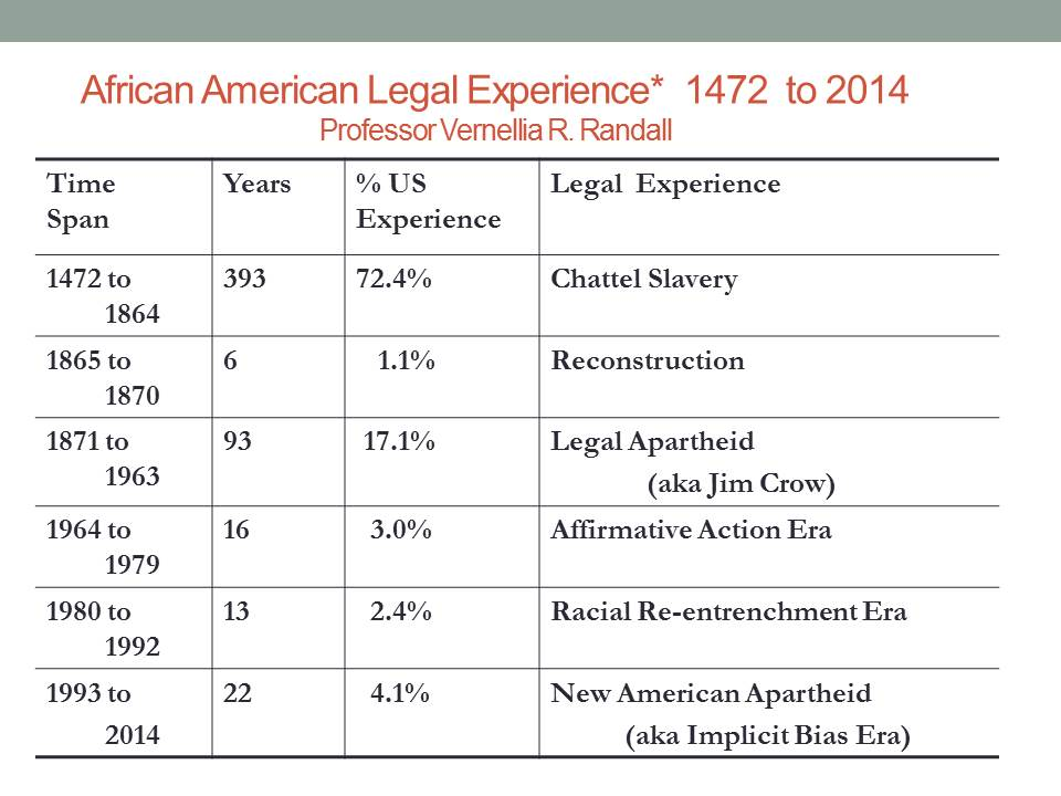 African American Legal experience